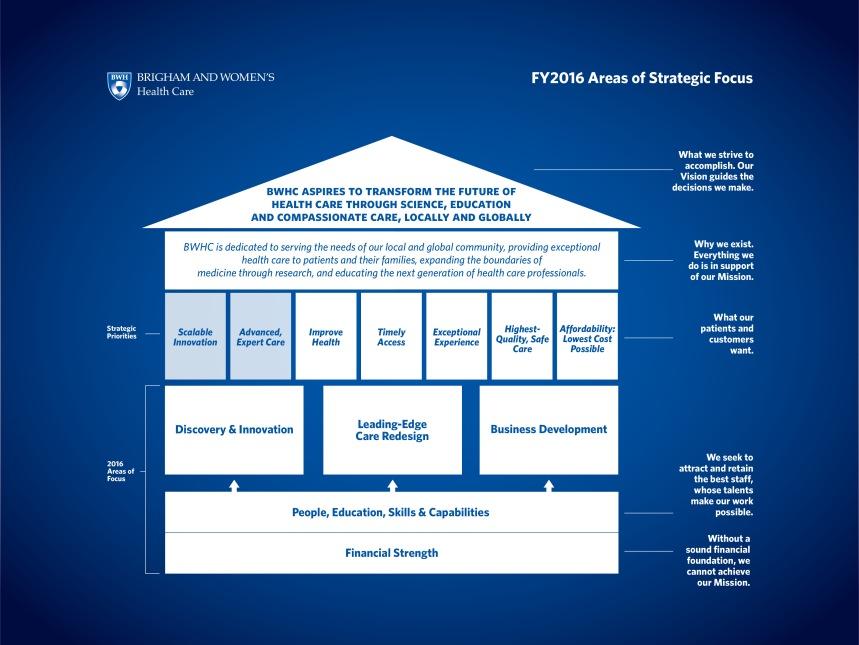 BWHC Strategic Priorities Slide 2016 v4